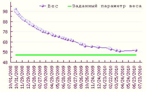 График снижения веса.